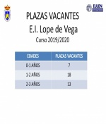 "Plazas vacantes  curso 2019-20 Escuela Infantil ""Lope de Vega"" de Membrilla"