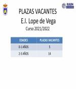 PLAZAS VACANTES Escuela Intantil Lope de Vega Curso 2021/2022